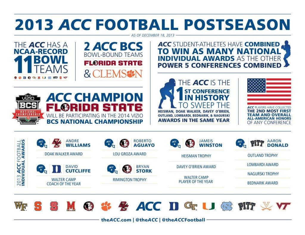 ACC_2013-14_FootballPostseason_Infographic-full (1)