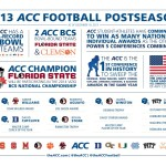 ACC_2013-14_FootballPostseason_Infographic-full